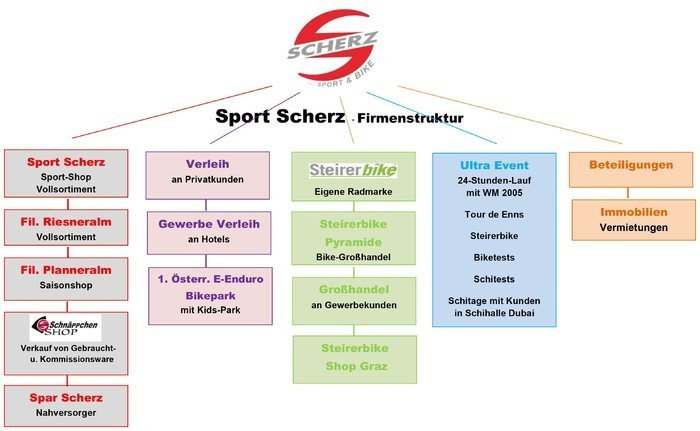 Firmenstruktur Sport Scherz